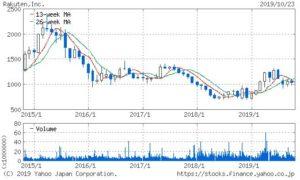 楽天の株価チャート
