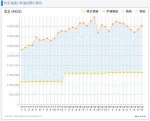 花王の株主価値と市場価値の推移