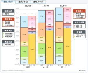 新晃工業の貸借対照表