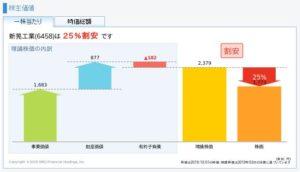新晃工業の理論株価