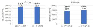 花王の売上高・営業利益(2019年12月期第3四半期)