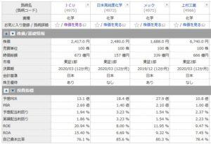 JCU、日高純度化学、メック、上村工業の投資指標の比較
