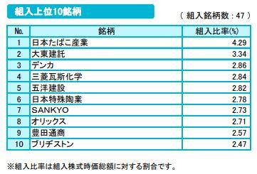 One ETF 高配当日本株の組入上位10銘柄