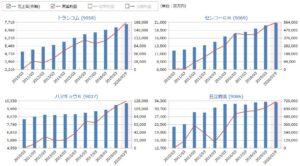 トランコム、センコーG、ハマキョウ、日立物流の売上高・営業利益の比較