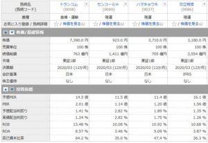 トランコム、センコーG、ハマキョウ、日立物流の投資指標の比較