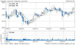 みずほリースの株価チャート