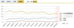 トランコムの営業利益率