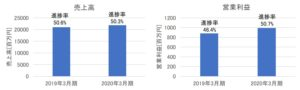 SPKの売上高・営業利益(2020年3月期第2四半期)