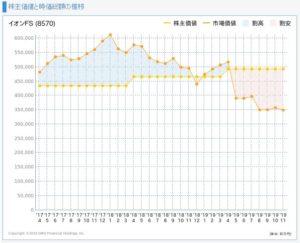 イオンフィナンシャルサービスの株主価値と市場価値の推移