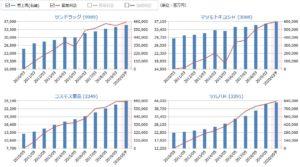 サンドラッグ、マツモトキヨシH、コスモス薬品H、ツルハHの売上高・営業利益の比較
