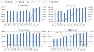 小林製薬、花王、ライオン、アース製薬の売上高・営業利益の比較