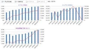SPK、ニッパツ、中央自動車工業の売上高・営業利益の比較
