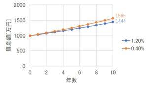 運用成績に与えるコストの影響シミュレーション