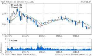 イオンフィナンシャルサービスの株価チャート