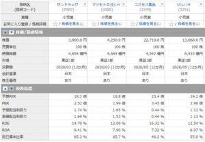 サンドラッグ、マツモトキヨシH、コスモス薬品H、ツルハHの投資指標の比較