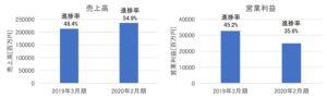イオンフィナンシャルサービスの売上高・営業利益(2020年2月期第2四半期)