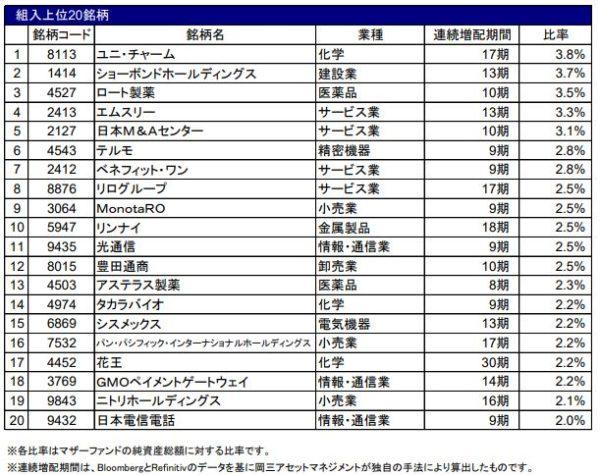 日本連続増配成長株オープンの組入上位20銘柄