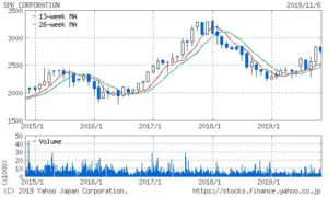 SPKの株価チャート