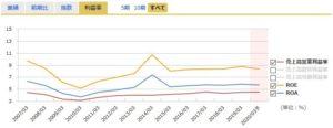 SPKの営業利益率