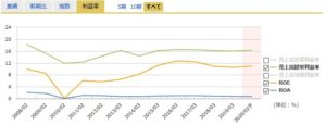 イオンフィナンシャルサービスの経常利益率