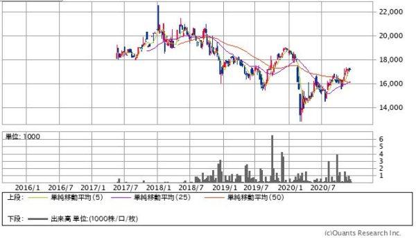 One ETF 高配当日本株の株価チャート