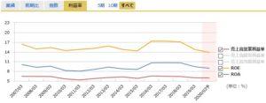 サンドラッグの営業利益率