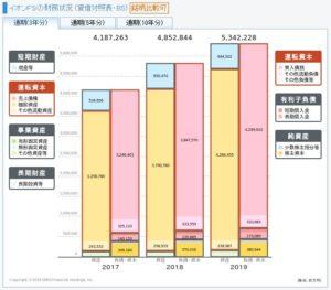 イオンフィナンシャルサービスの貸借対照表