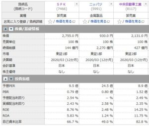 SPK、ニッパツ、中央自動車工業の投資指標の比較