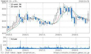 トランコムの株価チャート