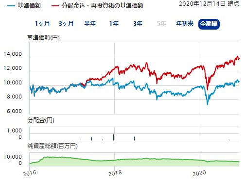 日本連続増配成長株オープン