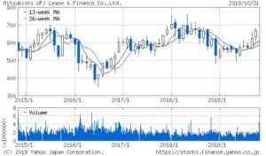 三菱UFJリースの株価チャート