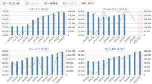 イオンFS、クレディセゾン、ソニーFH、セブン銀行の売上高・経常利益の比較