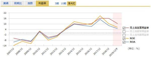 オリジナル設計の営業利益率