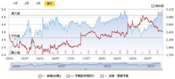 NTTドコモの配当利回りと株価の推移