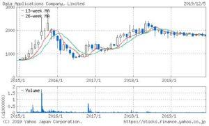データ・アプリケーションの株価チャート