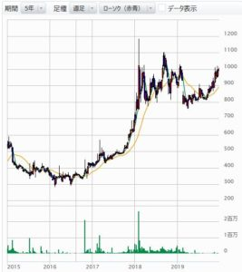 オリジナル設計の株価チャート