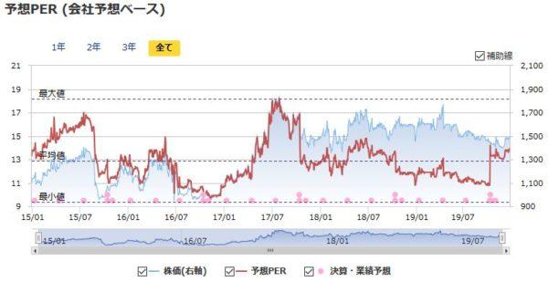プラップジャパンの予想PERの推移