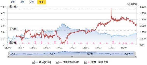 センチュリー21の配当利回りと株価の推移