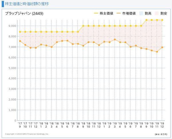 プラップジャパンの株主価値と市場価値の推移