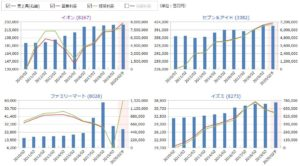 イオン、7&iHD、ファミマ、イズミの売上高と営業利益の比較