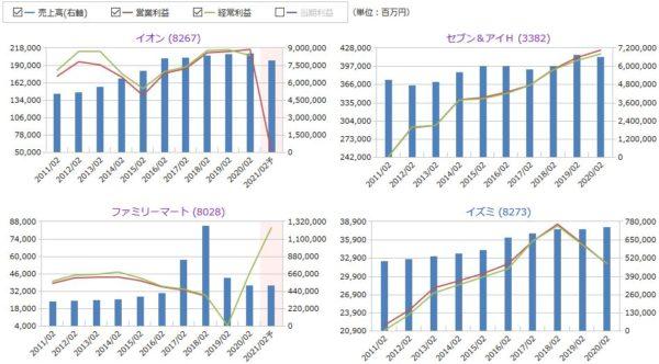 イオン、7&iHD、ファミマ、イズミの売上高と営業利益、経常利益の比較