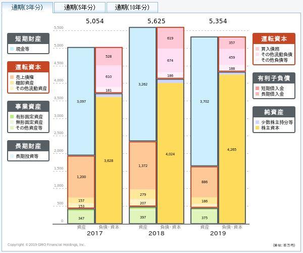 プラップジャパンの貸借対照表