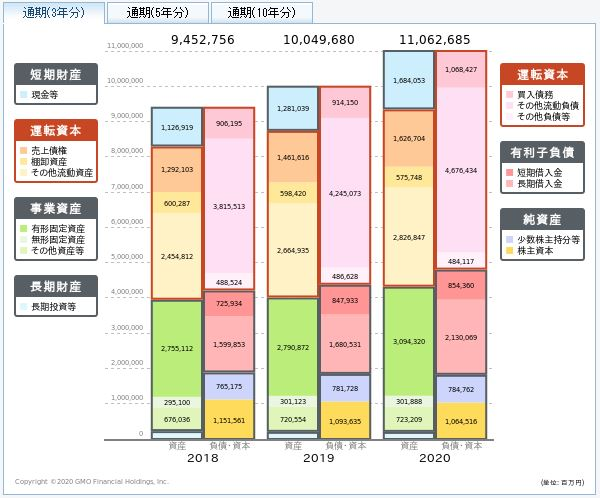イオンの貸借対照表