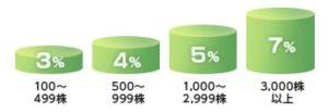 イオンの株主優待のキャッシュバック率