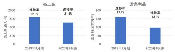 プラップジャパンの売上高・営業利益(2020年8月期第1四半期)