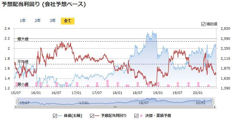 イオン 株価 予想 2019