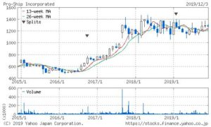 プロシップの株価チャート