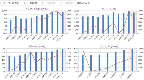 オリジナル設計、NJS、キタック、ウェスコHの売上高・営業利益の比較