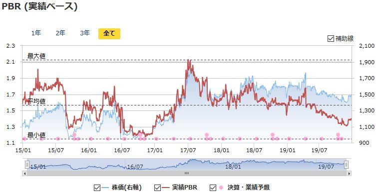 プラップジャパンの実績PBRの推移