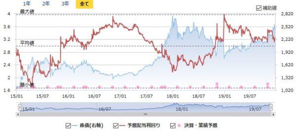情報企画の配当利回りと株価の推移